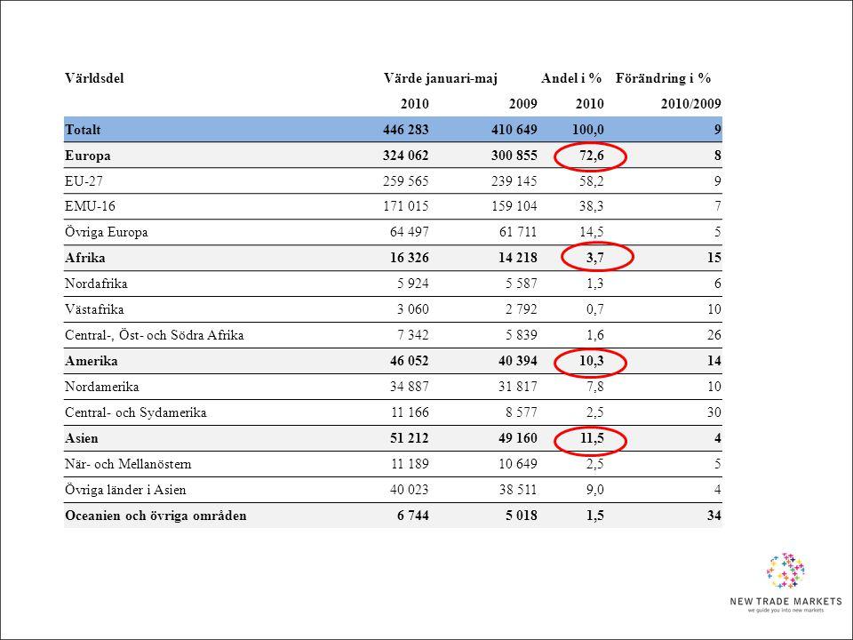 Världsdel Värde januari-maj. Andel i % Förändring i % 2010. 2009. 2010/2009. Totalt. 446 283.