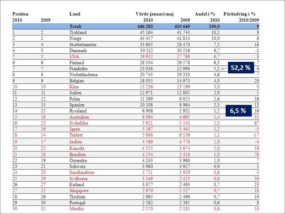 52,2 % 6,5 % Position Land Värde januari-maj Andel i % Förändring i %