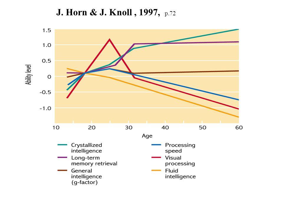 J. Horn & J. Knoll , 1997, p.72