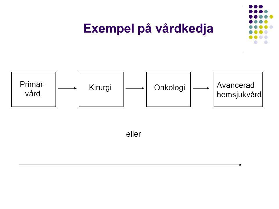 Exempel på vårdkedja Primär-vård Avancerad hemsjukvård Kirurgi