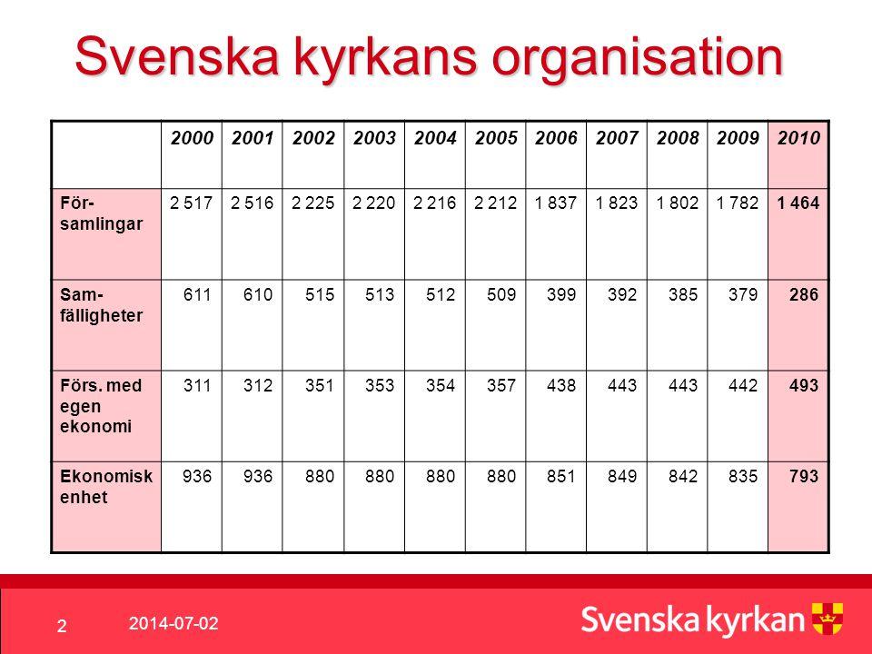Svenska kyrkans organisation