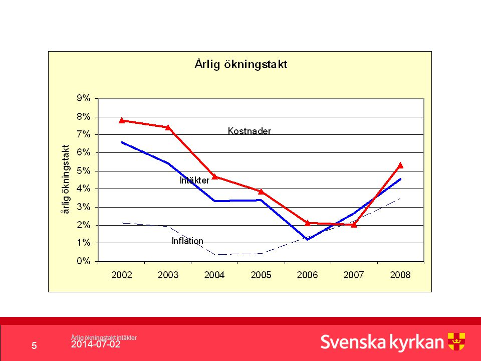 Årlig ökningstakt intäkter