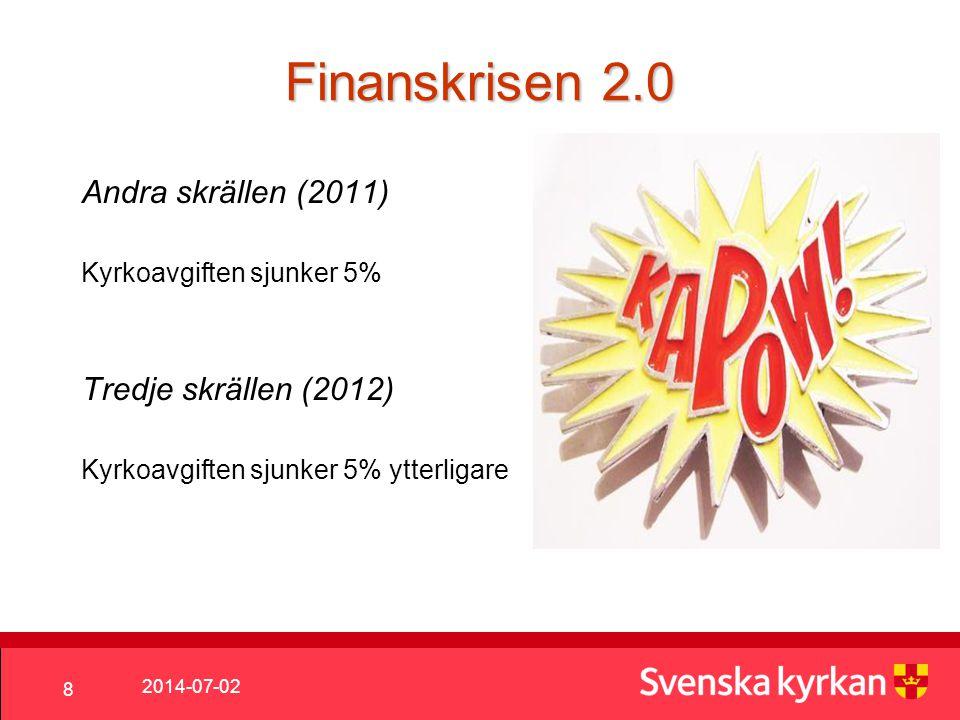 Finanskrisen 2.0 Andra skrällen (2011) Tredje skrällen (2012)