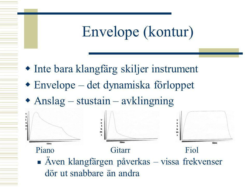 Envelope (kontur) Inte bara klangfärg skiljer instrument