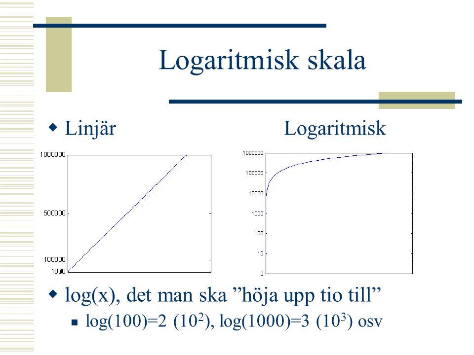 Logaritmisk skala Linjär Logaritmisk
