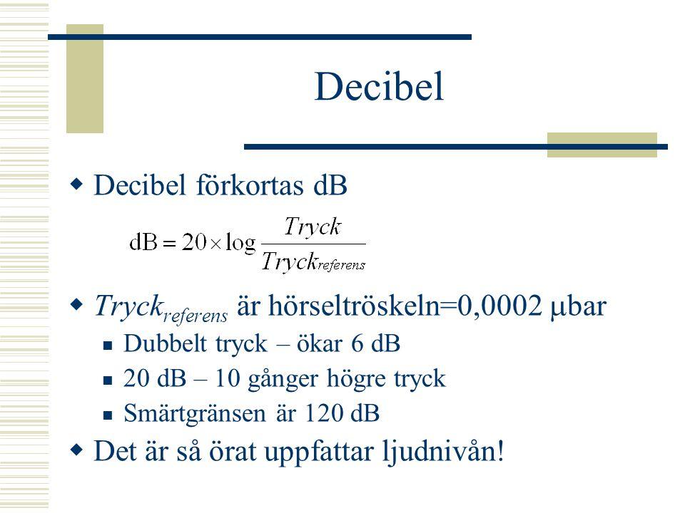 Decibel Decibel förkortas dB