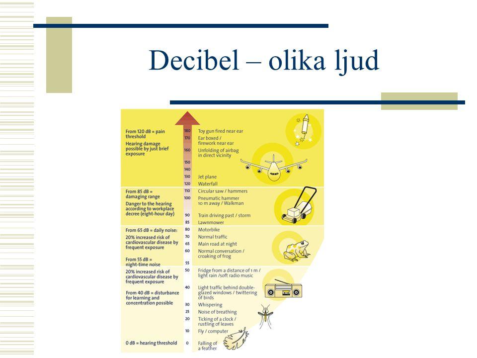 Decibel – olika ljud