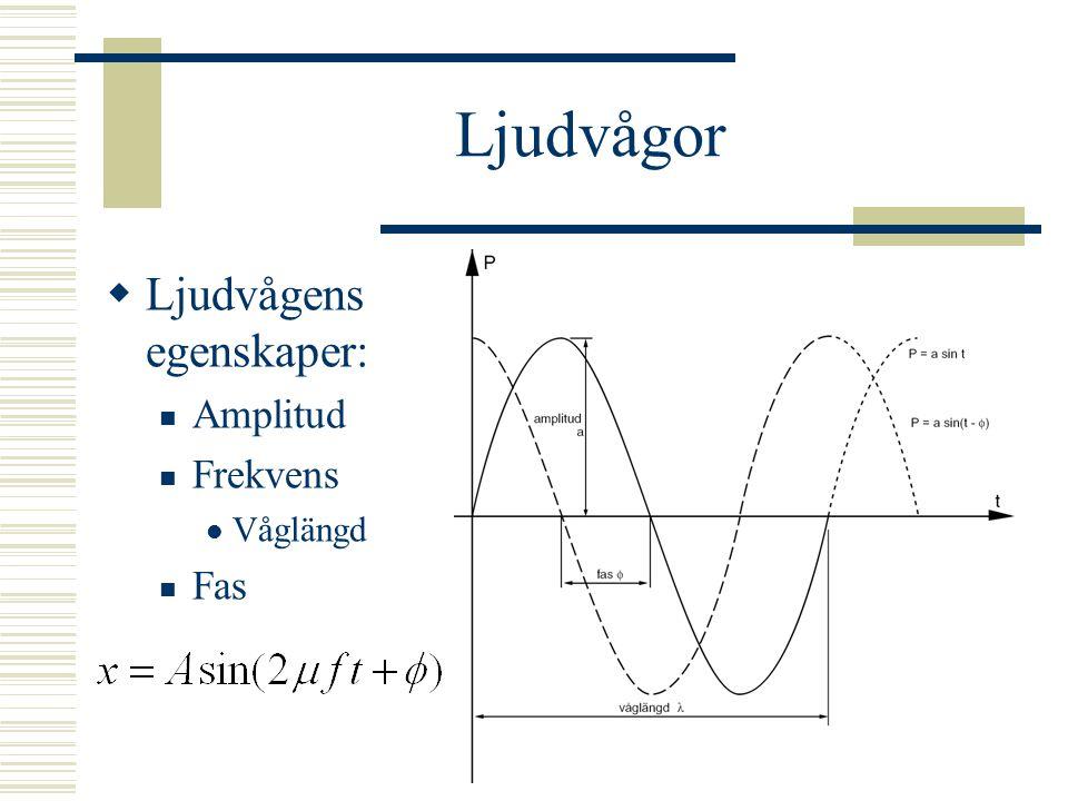 Ljudvågor Ljudvågens egenskaper: Amplitud Frekvens Våglängd Fas