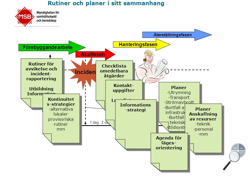 Incident TID Rutiner och planer i sitt sammanhang Hanteringsfasen