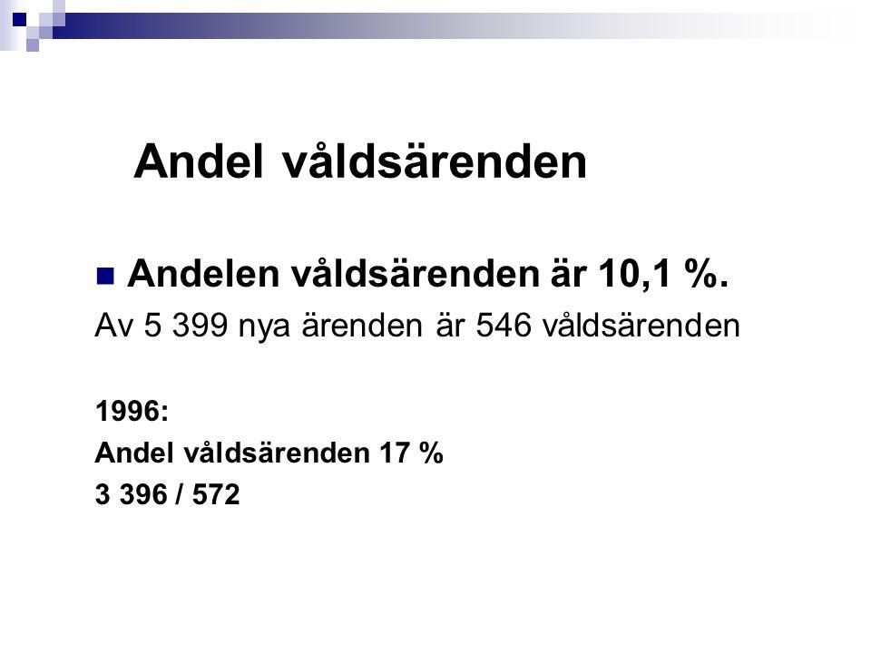 Andel våldsärenden Andelen våldsärenden är 10,1 %.