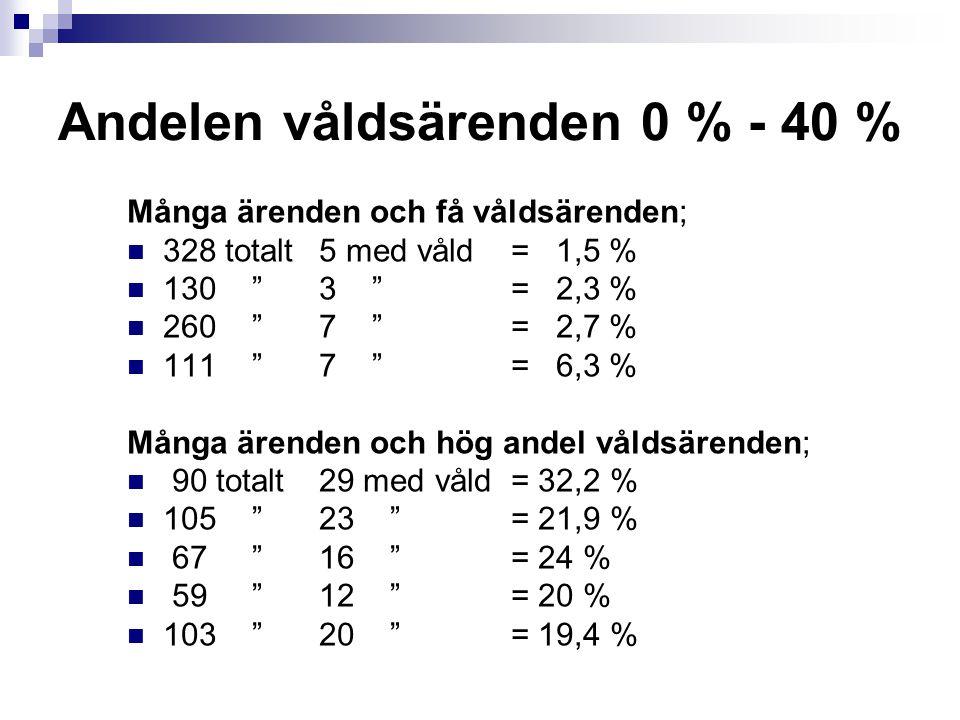 Andelen våldsärenden 0 % - 40 %