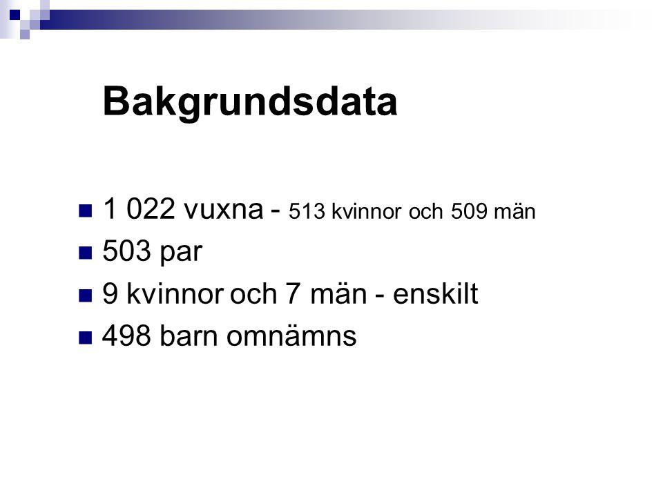 Bakgrundsdata 1 022 vuxna - 513 kvinnor och 509 män 503 par