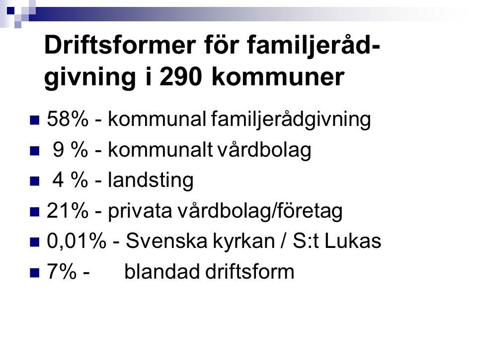 Driftsformer för familjeråd- givning i 290 kommuner