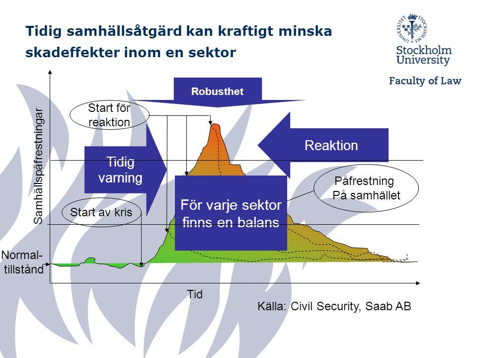 Tidig samhällsåtgärd kan kraftigt minska skadeffekter inom en sektor