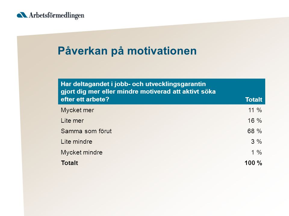 Påverkan på motivationen