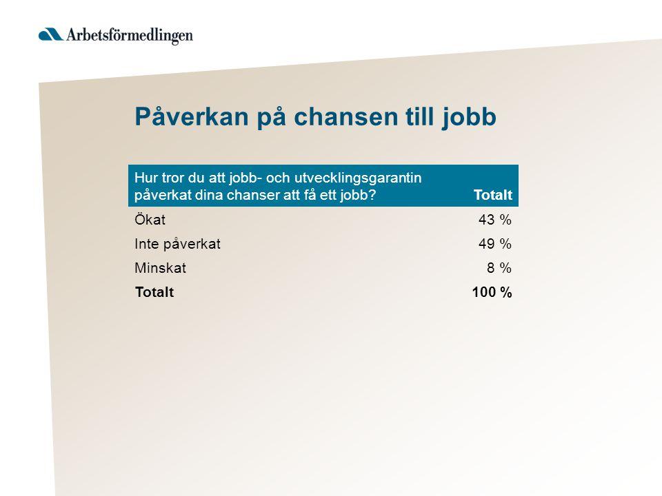 Påverkan på chansen till jobb