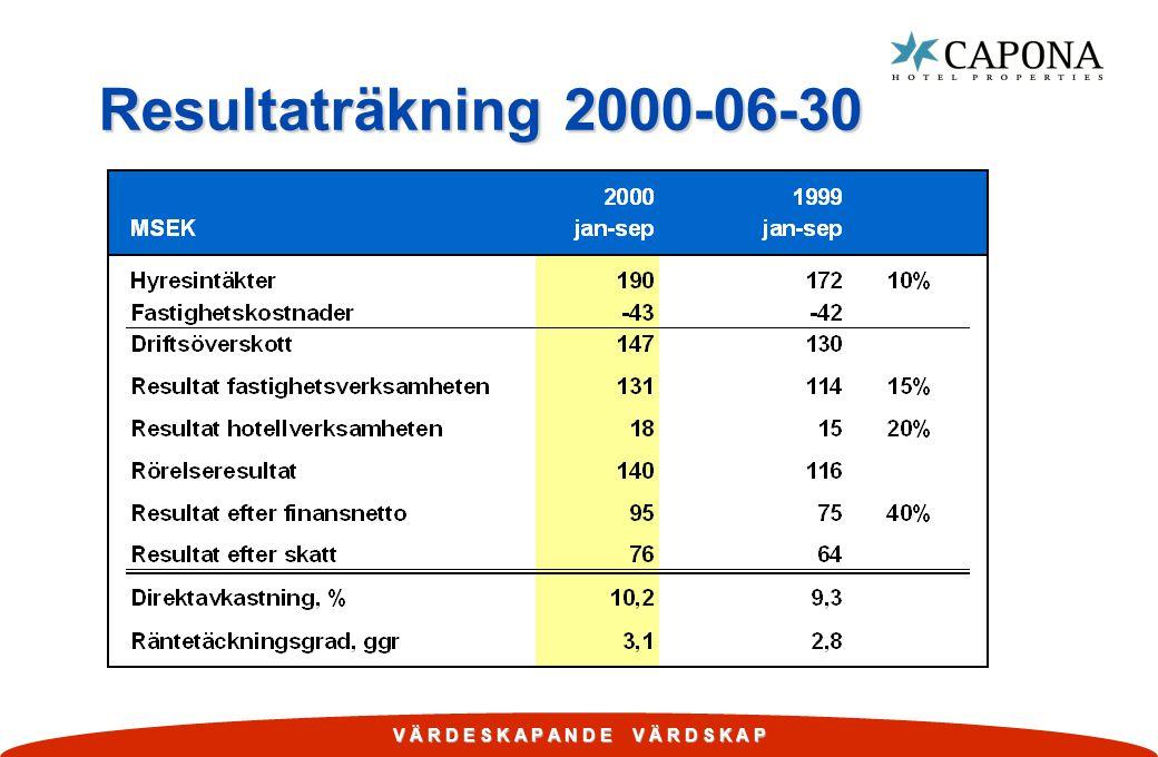Resultaträkning 2000-06-30