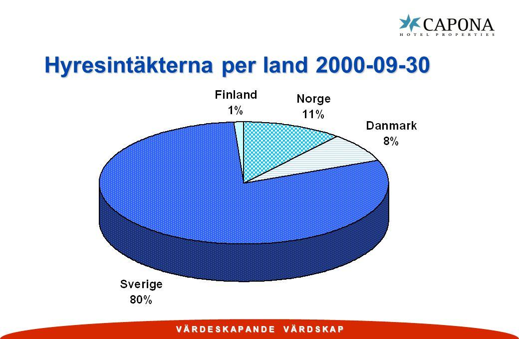 Hyresintäkterna per land 2000-09-30