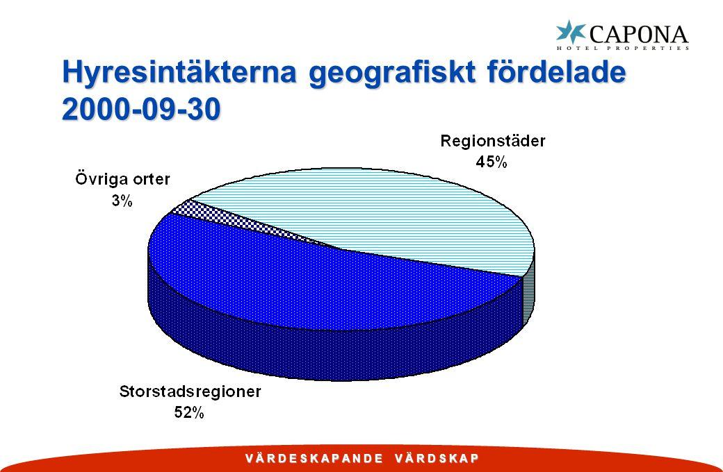 Hyresintäkterna geografiskt fördelade 2000-09-30