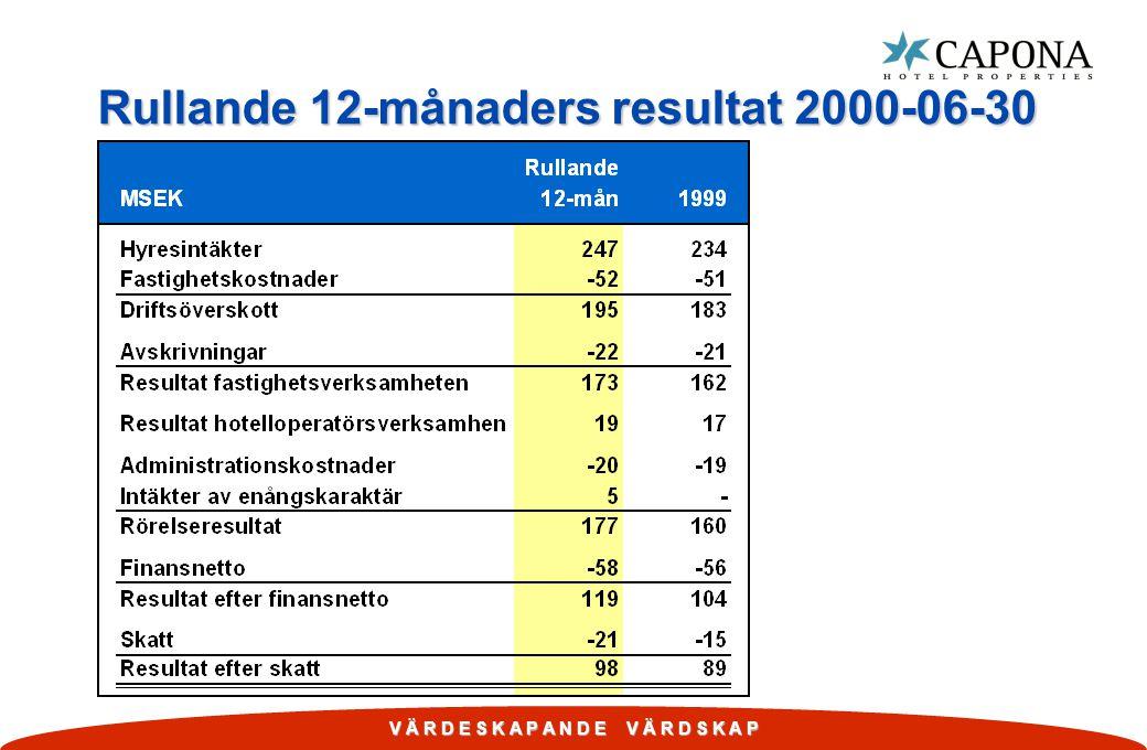 Rullande 12-månaders resultat 2000-06-30