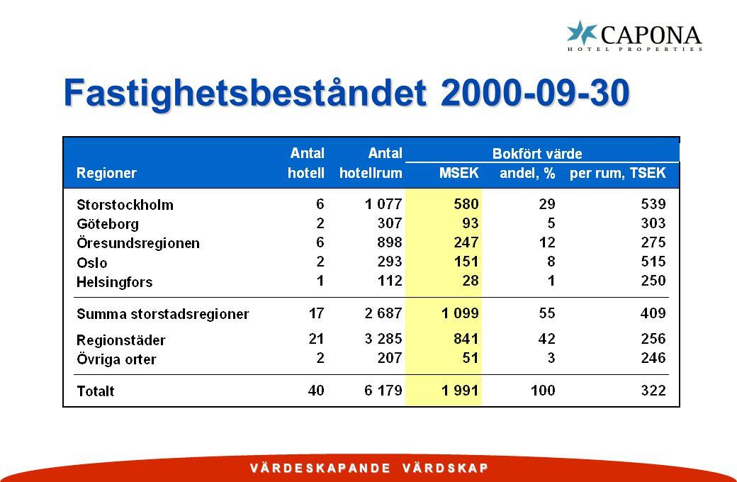 Fastighetsbeståndet 2000-09-30