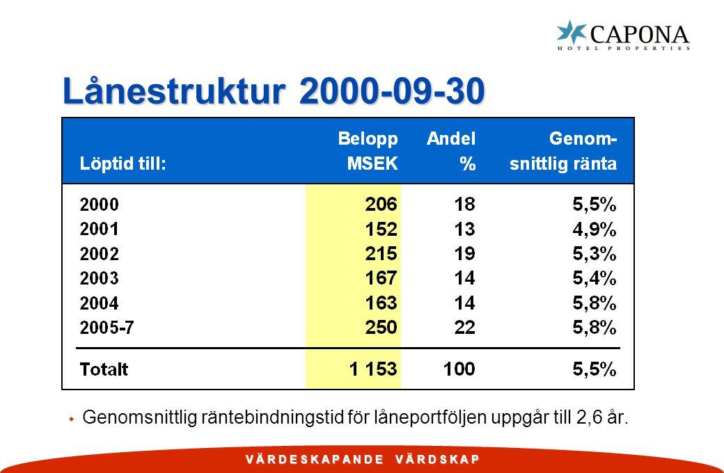 Lånestruktur 2000-09-30 Genomsnittlig räntebindningstid för låneportföljen uppgår till 2,6 år.