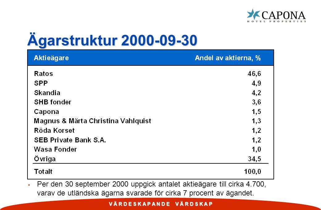 Ägarstruktur 2000-09-30