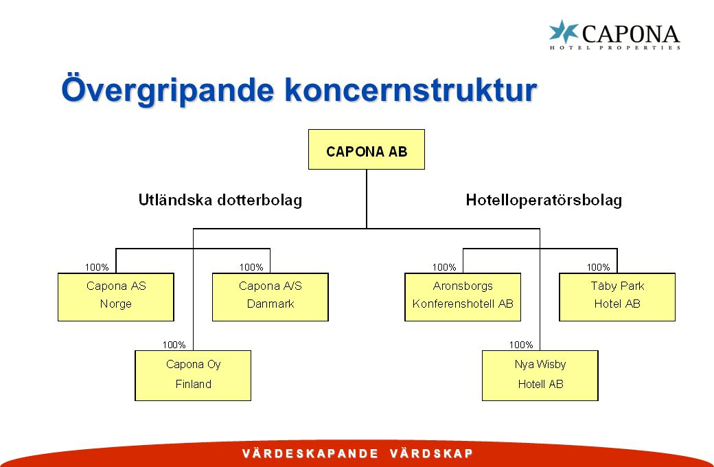 Övergripande koncernstruktur