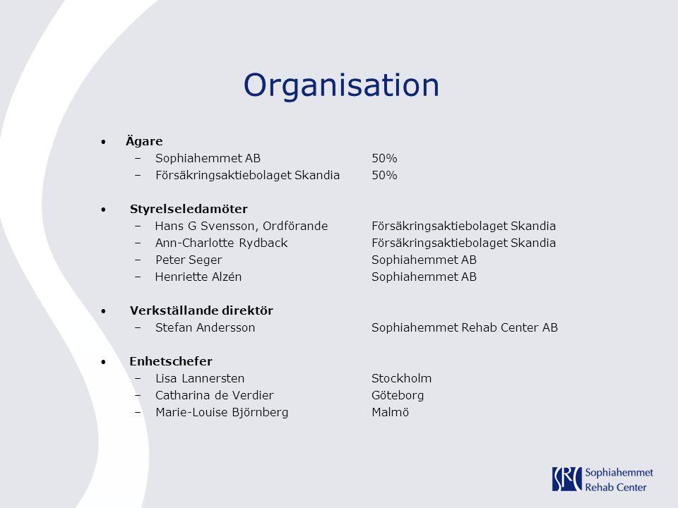 Organisation Ägare Sophiahemmet AB 50%