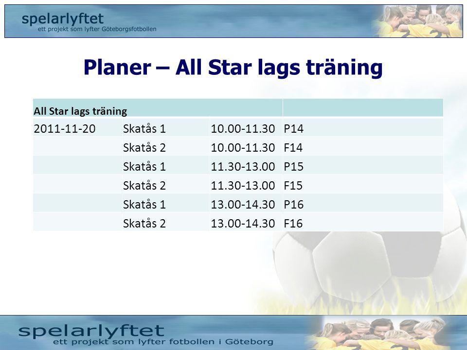 Planer – All Star lags träning