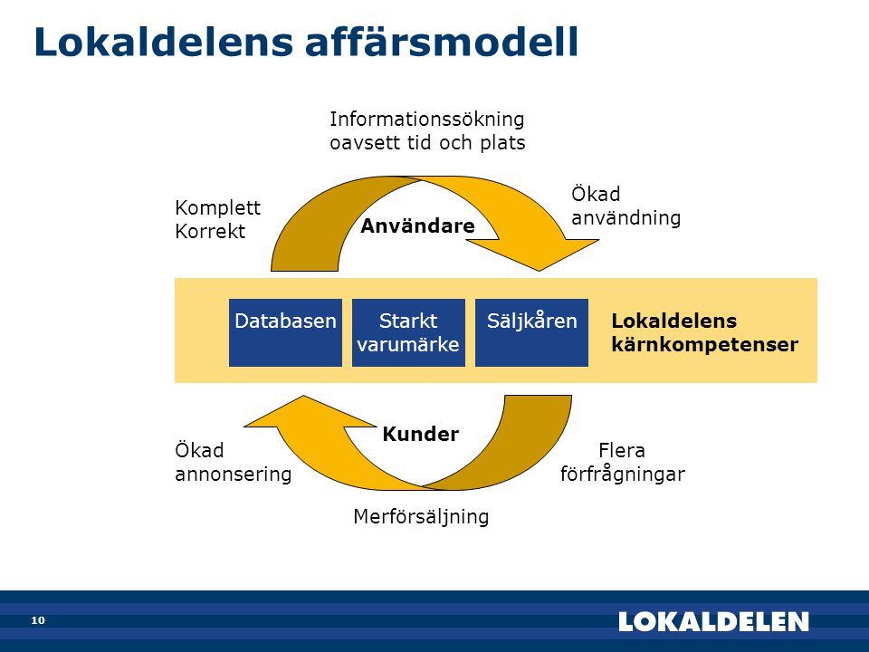 Lokaldelens affärsmodell
