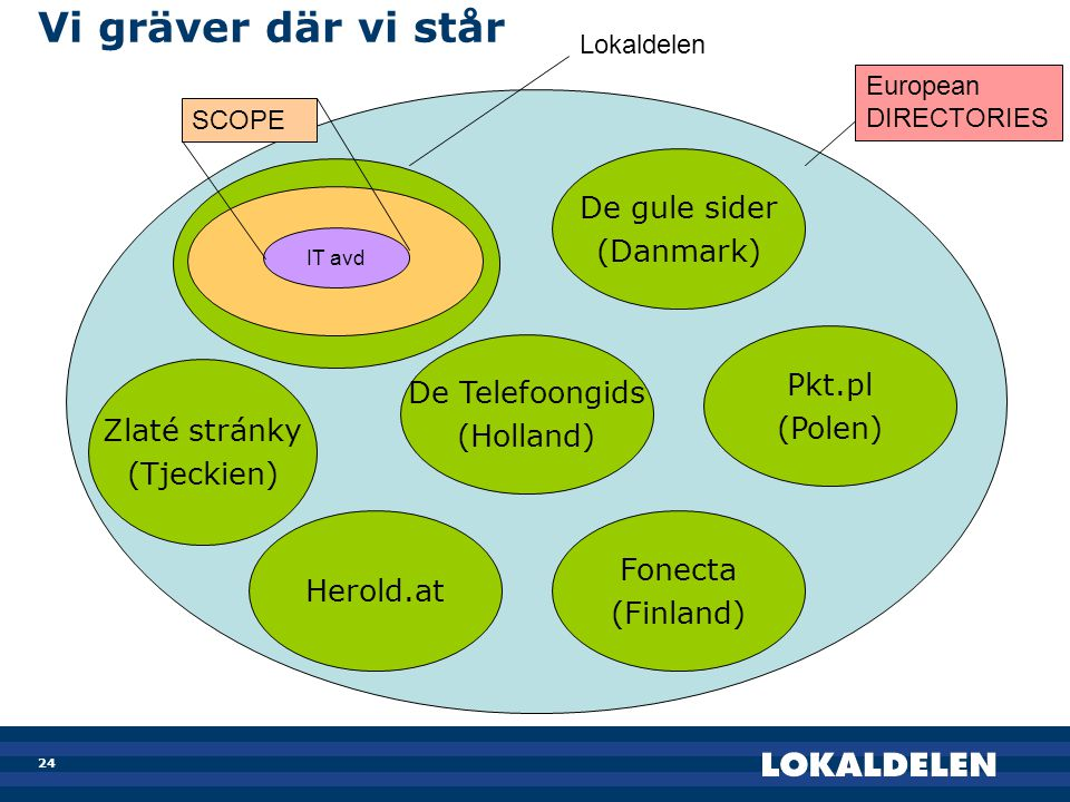 Vi gräver där vi står De gule sider (Danmark) Pkt.pl De Telefoongids