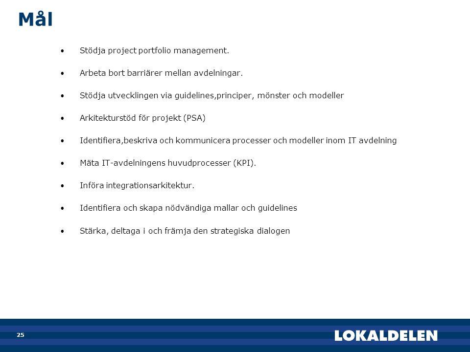 Mål Stödja project portfolio management.