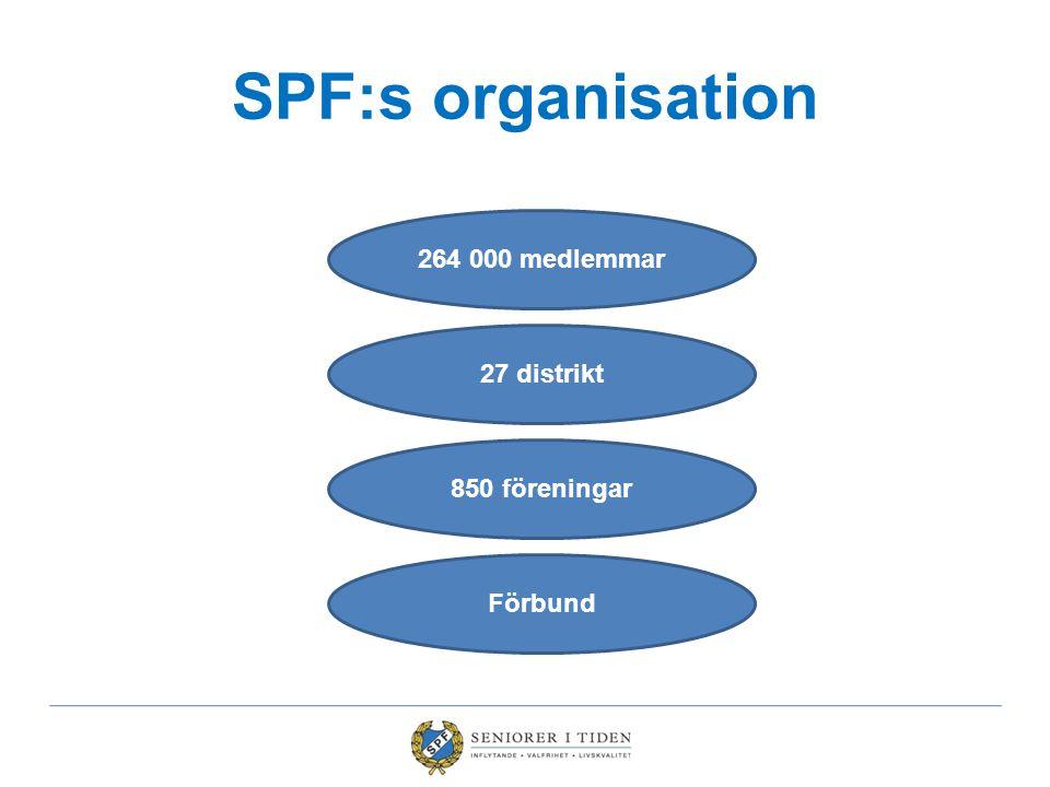 SPF:s organisation 264 000 medlemmar 27 distrikt 850 föreningar