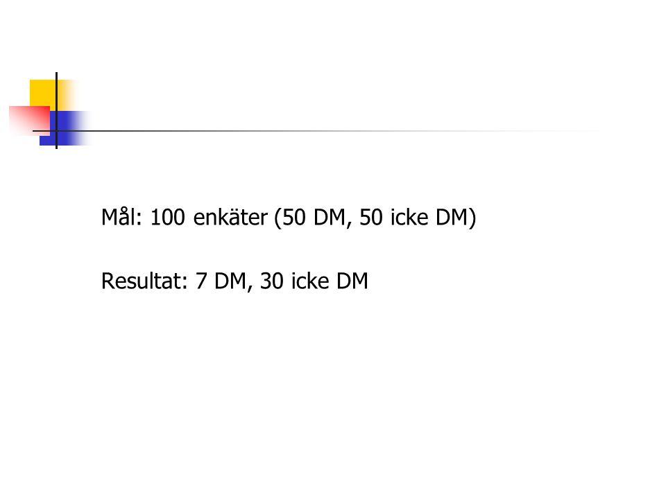 Mål: 100 enkäter (50 DM, 50 icke DM) Resultat: 7 DM, 30 icke DM