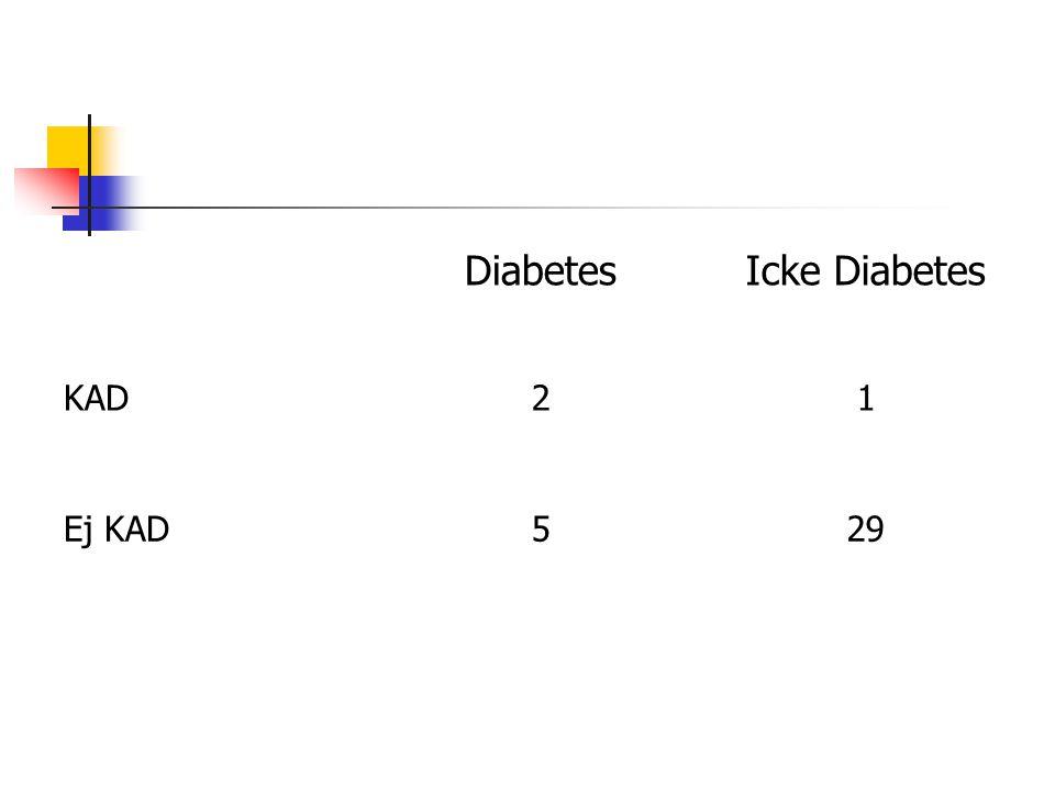 Diabetes Icke Diabetes KAD 2 1 Ej KAD 5 29