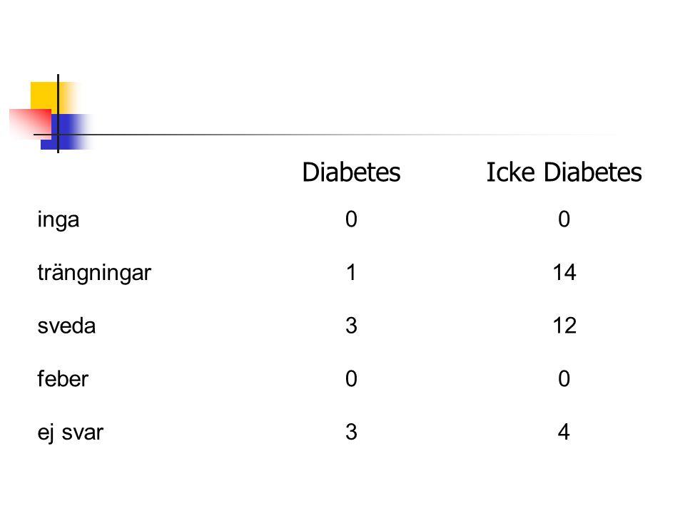 Diabetes Icke Diabetes inga trängningar 1 14 sveda 3 12 feber ej svar