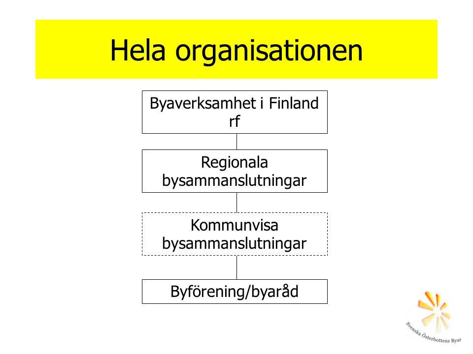 Hela organisationen Byaverksamhet i Finland rf