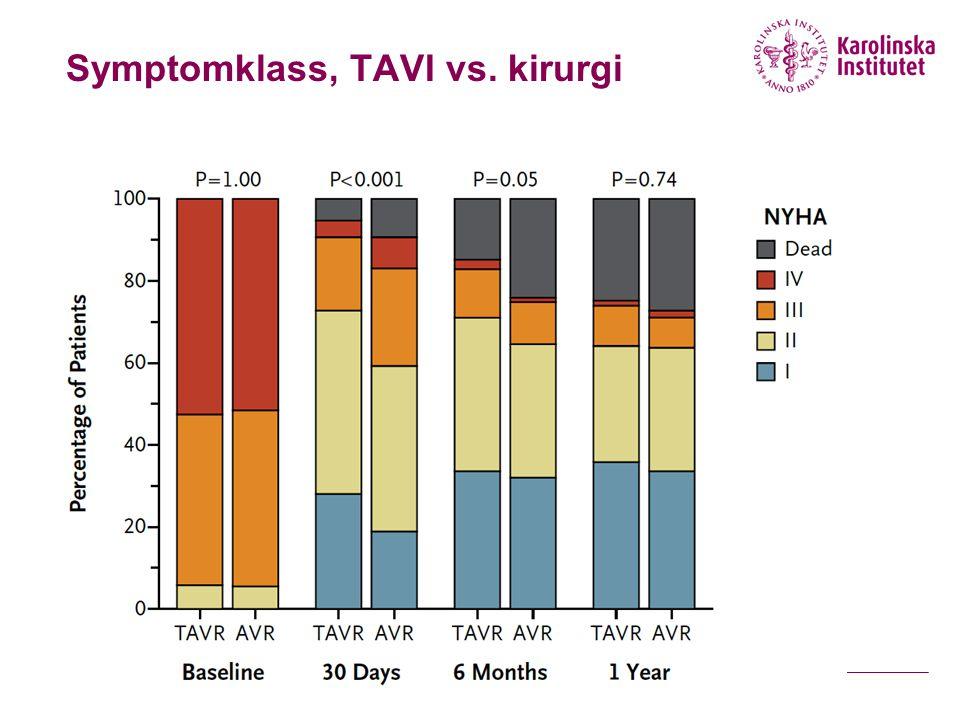 Symptomklass, TAVI vs. kirurgi