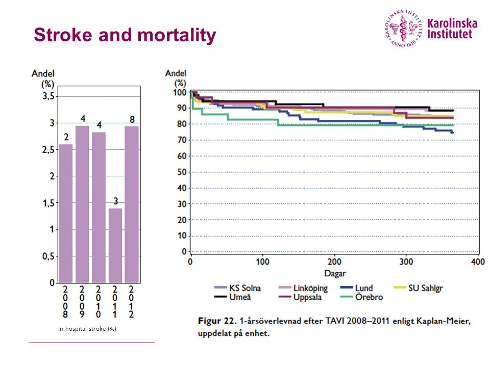 Stroke and mortality In-hospital stroke (%)