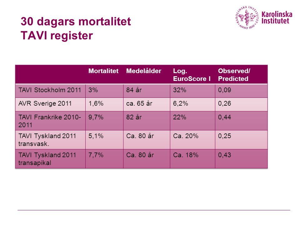 30 dagars mortalitet TAVI register