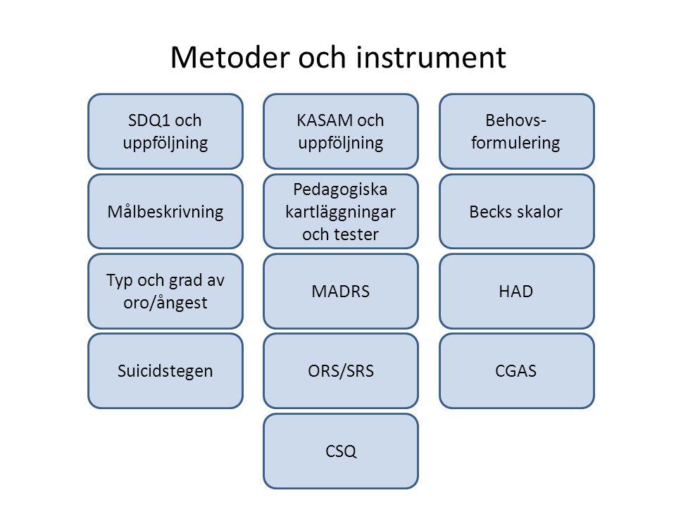 Metoder och instrument