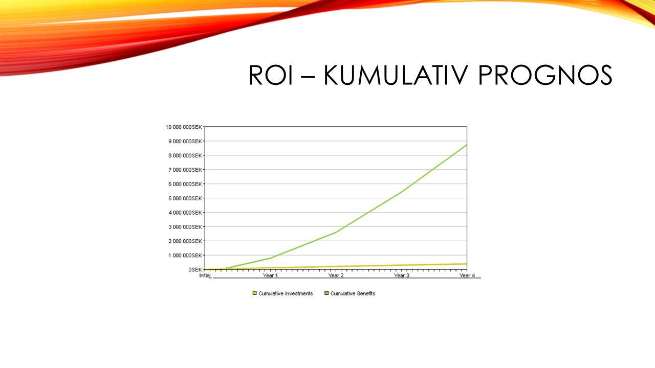 ROI – Kumulativ prognos