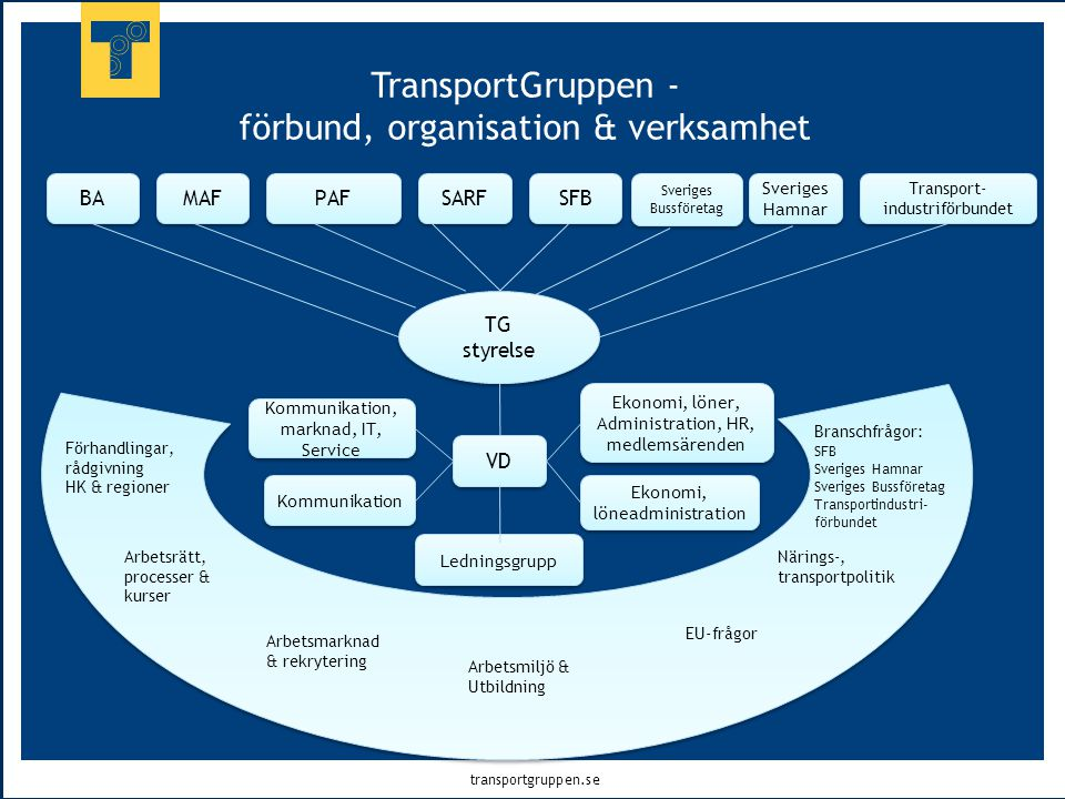 TransportGruppen - förbund, organisation & verksamhet