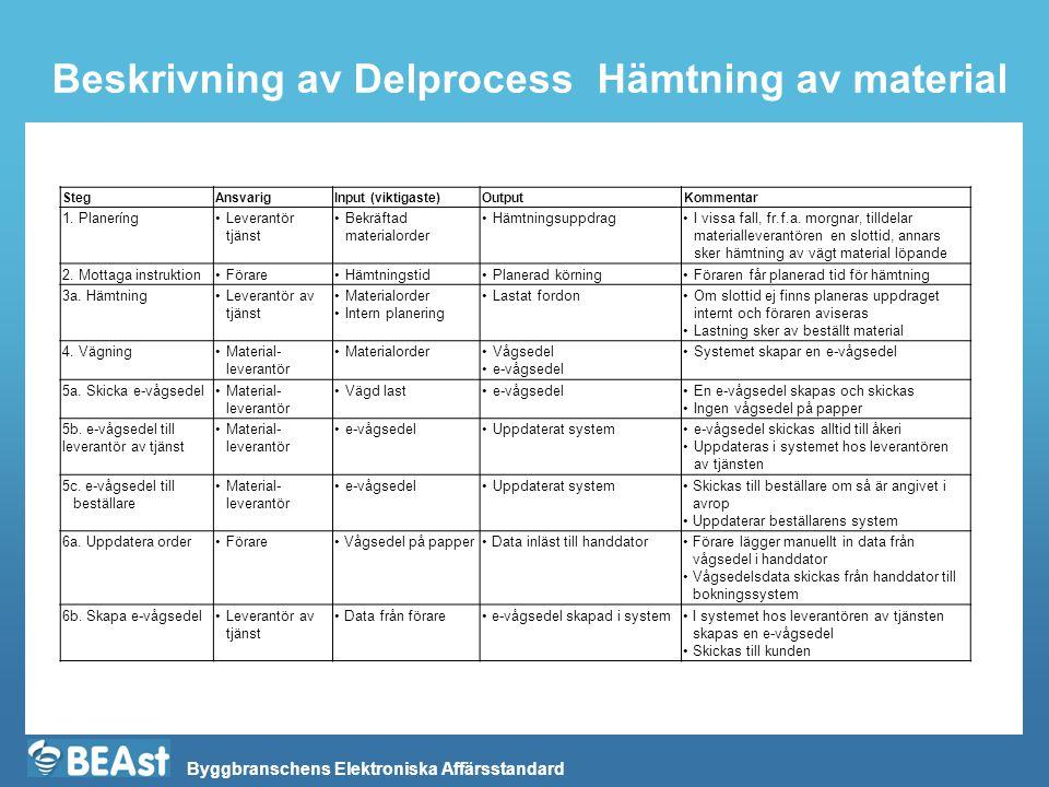 Beskrivning av Delprocess Hämtning av material