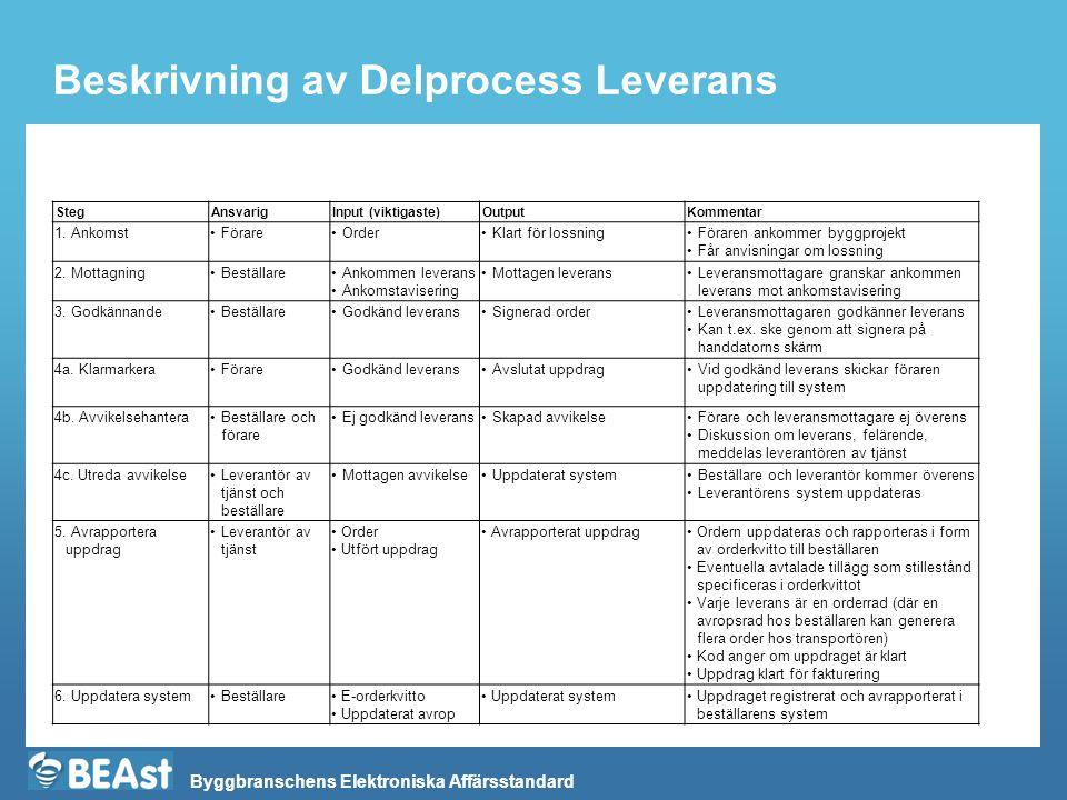 Beskrivning av Delprocess Leverans