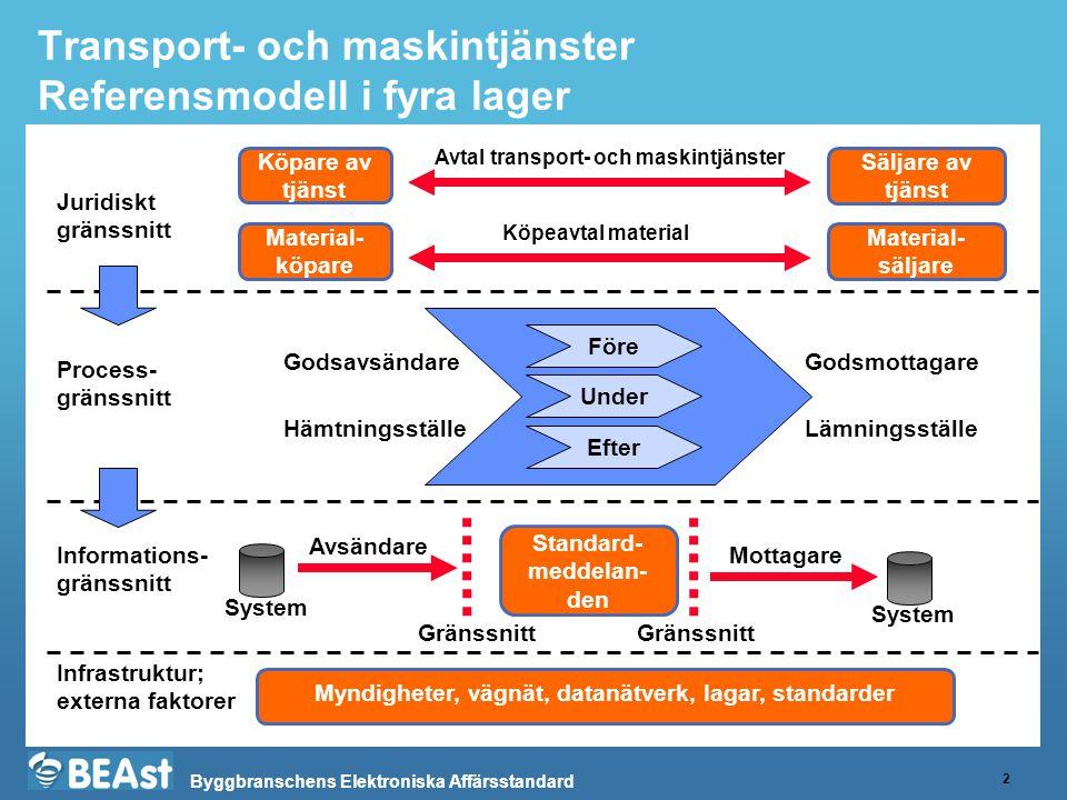 Transport- och maskintjänster Referensmodell i fyra lager