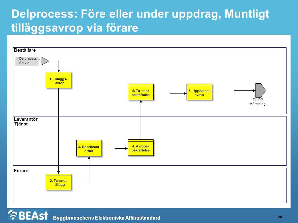 Delprocess: Före eller under uppdrag, Muntligt tilläggsavrop via förare