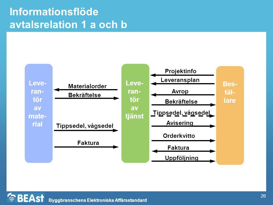 Informationsflöde avtalsrelation 1 a och b