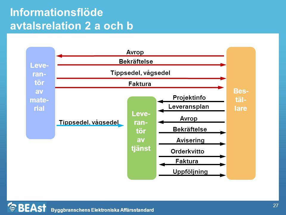 Informationsflöde avtalsrelation 2 a och b